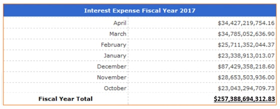 US Interest Expense October-April 2017