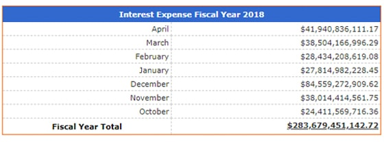 US Interest Expense October-April 2018