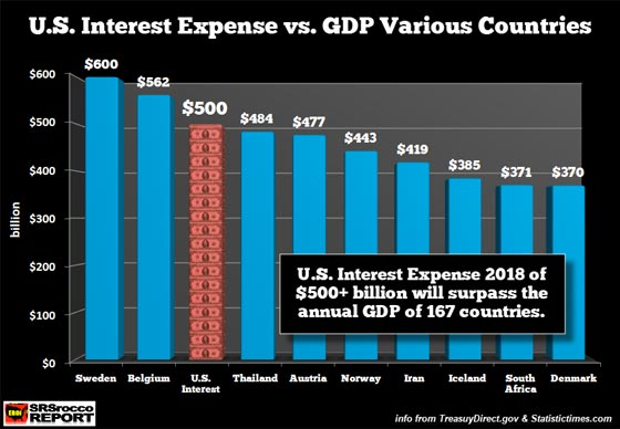 U.S. Interest Expense vs. GDP Various Countries