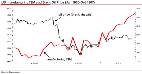 U.S. Manufacturing ISM and Brent Oil Price (Jan 1985 - Oct 1987)