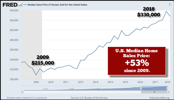 U.S. median home sales price: +53% since 2009