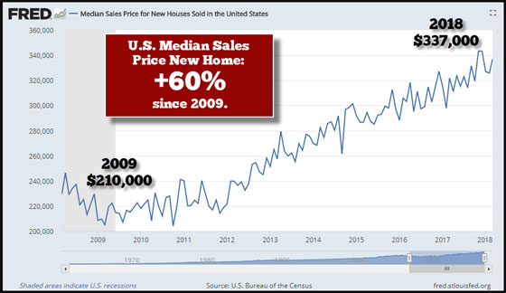 U.S. Media Sales Price New Home: +60% since 2009
