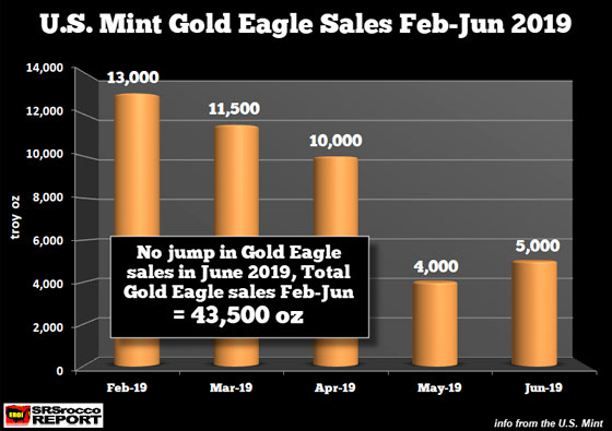 U.S. Mint Gold Eagle Sales Feb-June 2019