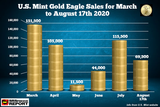U.S. Mint Gold Eagle Sales for March to August 17th 2020
