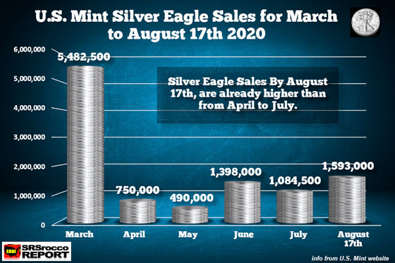U.S. Mint Silver Eagle Sales for March to August 17th 2020