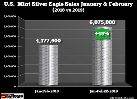 U.S. Mint Silver Eagle Sales January and February 2018 vs 2019