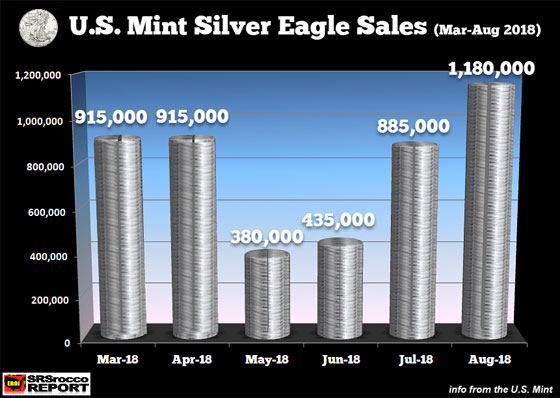 U.S. Mint Silver Eagle Sales (March - August 2018)