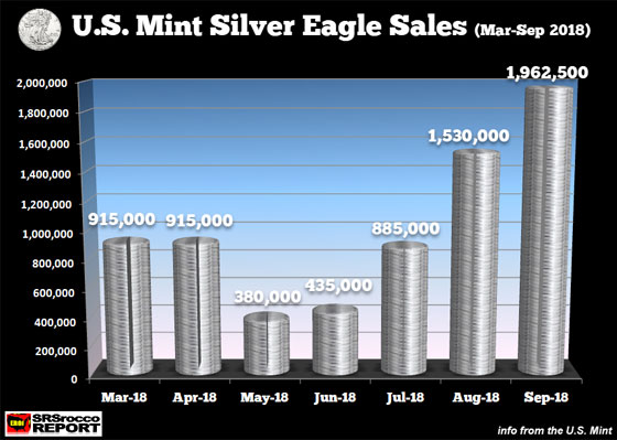 U.S. Mint Silver Eagle Sales (Mar-Sept 2018)