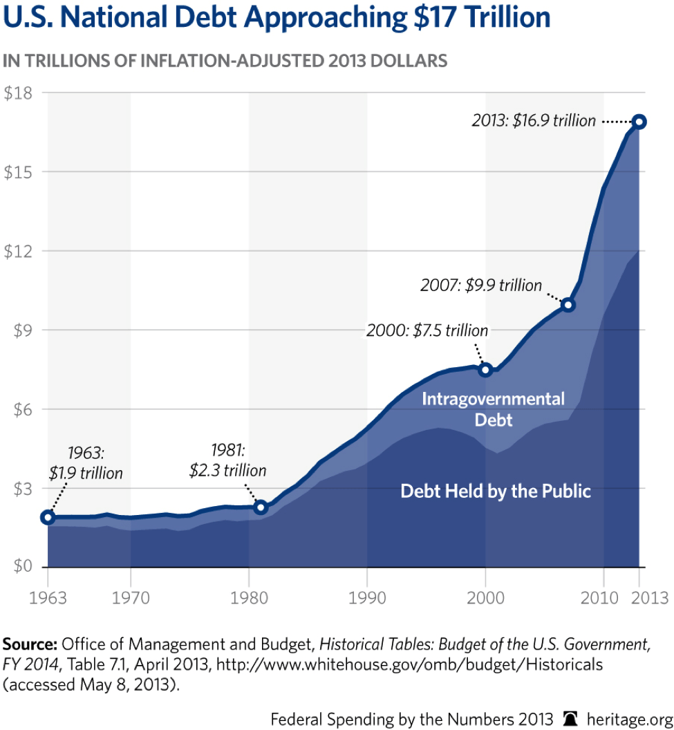 U.S. national debt approaching $17 Trillion