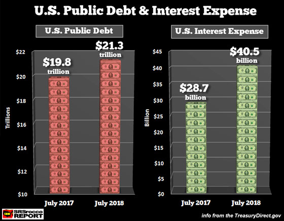 U.S. Public Debt & Interest Expense