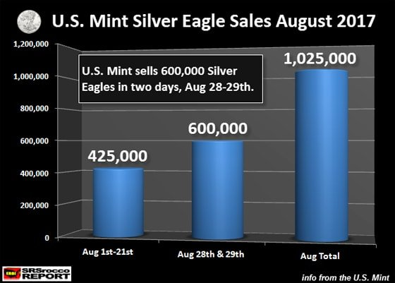 U.S. Mint Silver Eagle Sales August 2017