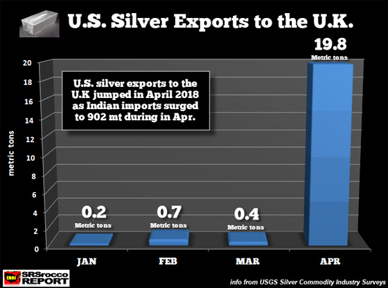 U.S. Silver Exports to the U.K.