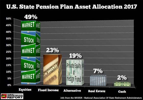 U.S. State Pension Plan Asset Allocation 2017
