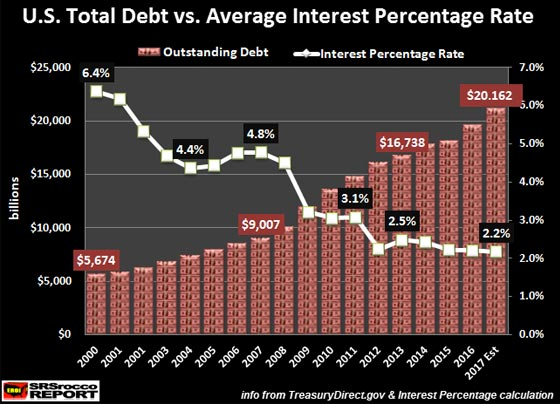 U.S. Total Debt VS Average Interest Percentage Rate