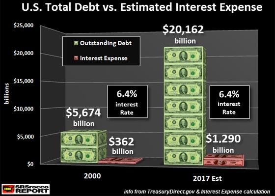 U.S. Total Debt vs. Estimated Interest Expense