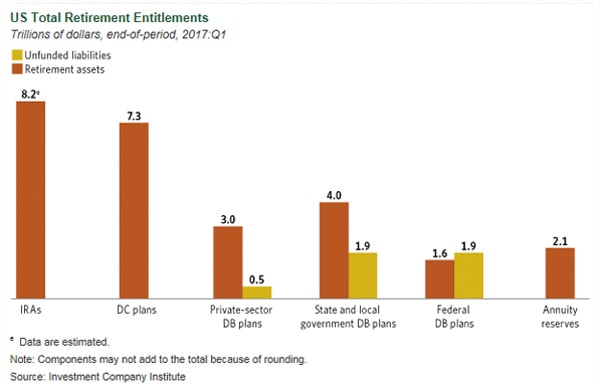 U.S. Total Retirement Entitlements