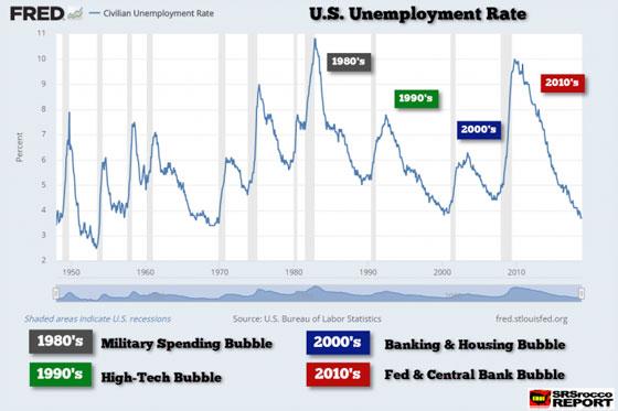 U.S. Unemployment Rate (1950 - 2010)