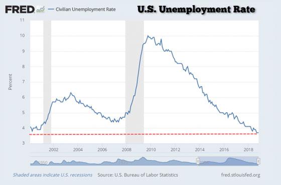 U.S. Unemployment Rate (2002 - 2018)
