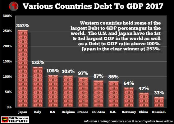 Various Countries Debt to GDP 2017