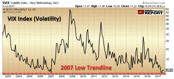 (VIX) Volatility Index - New Methodology - July 3 2017
