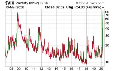 Volatility - March 16,2020