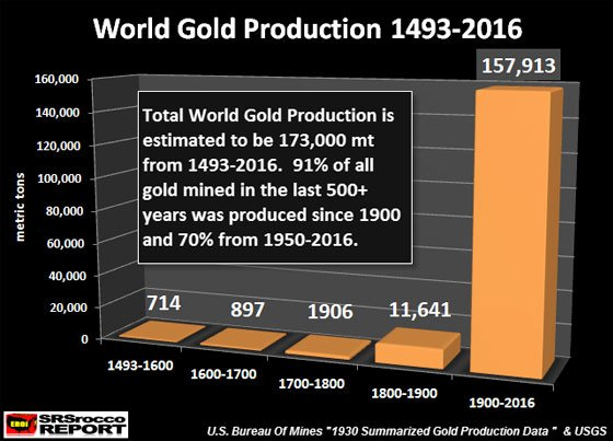 World gold production 1493-2016