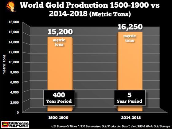 World Gold Production 1500 - 1900 vs 2014 - 2018 (Metric Tons)