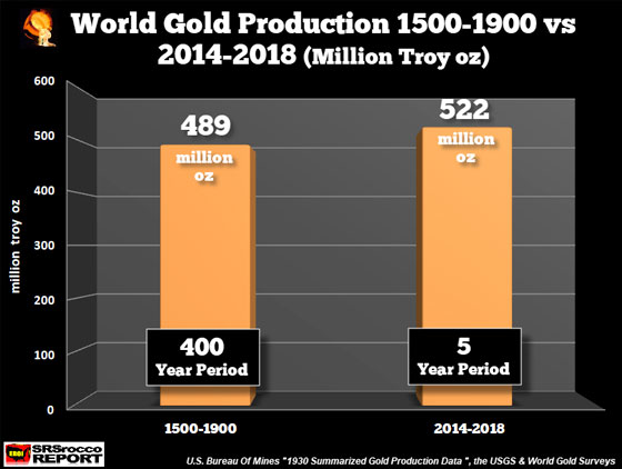 World Gold Production 1500 - 1900 vs 2014 - 2018 (Million Troy Oz)