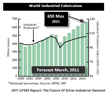 World Industrial Fabrication