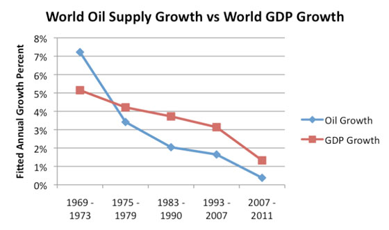 World oil supply growth vs. world gdp growth