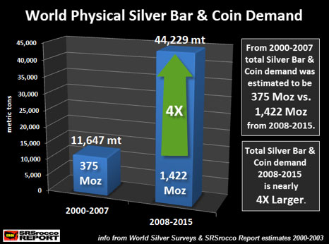 World Physical Bar & Coin Demand (Chart)