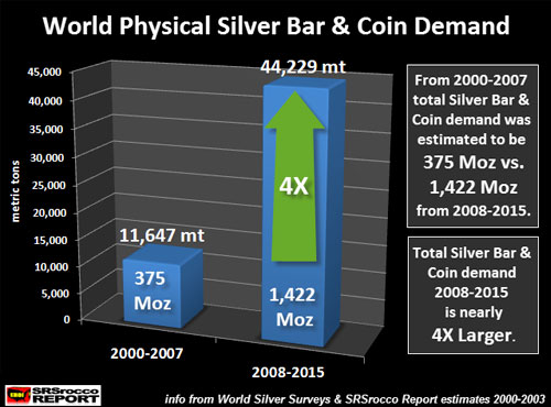 World Physical Silver Bar & Coin Demand