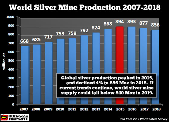 World Silver Mine Production 2007-2018