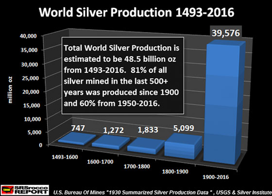 World Silver Production 1493-2016