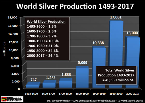 World Silver Production 1493 - 2017