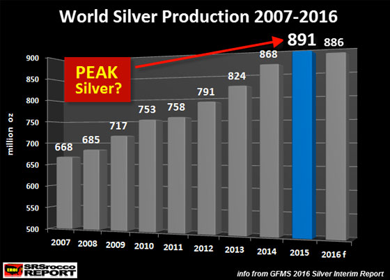 World Silver Production 2007-2016