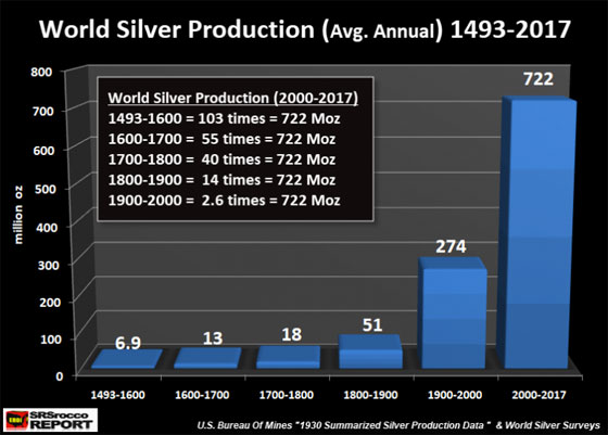 World Silver Production (Avg. Annual) 1493 - 2017