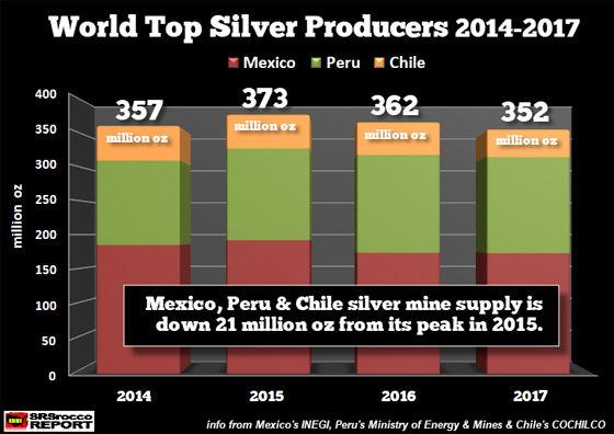 World Top Silver Producers 2014-2017