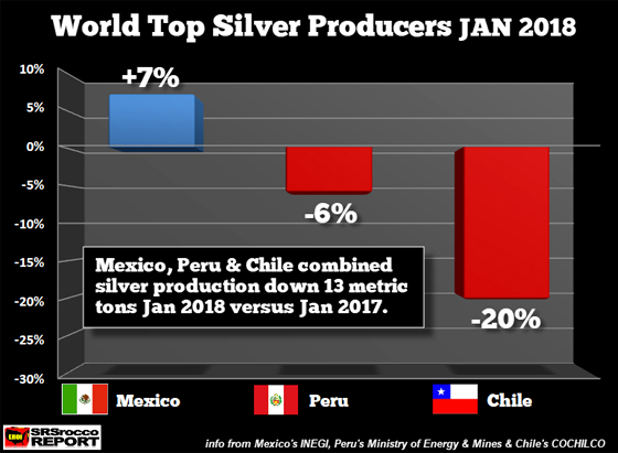 World Top Silver Producers JAN 2018