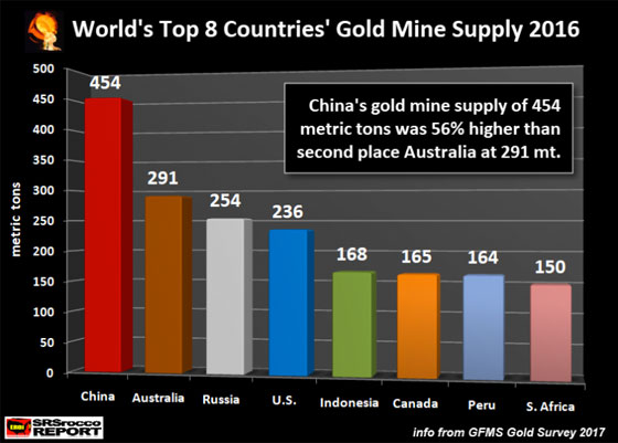 World's Top 8 Countries' Gold Mine Supply 2016