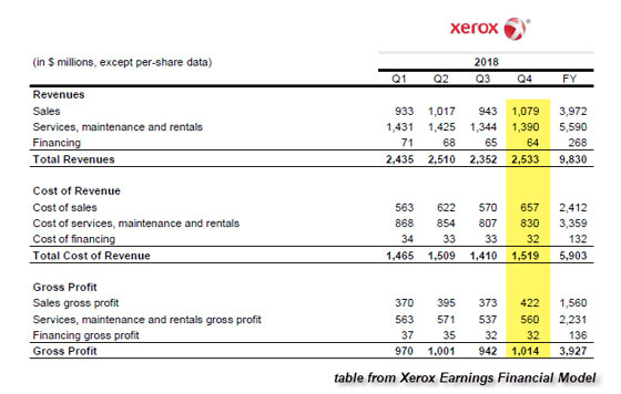Xerox Earnings Financial Model