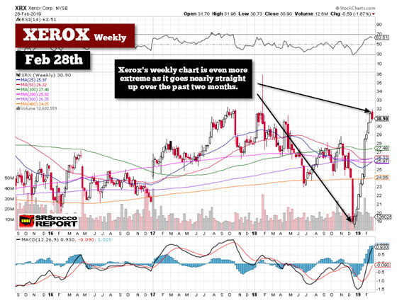 Xerox (Weekly Chart) - February 28th, 2019