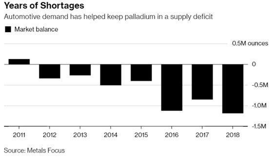 Years of Shortages (Palladium)